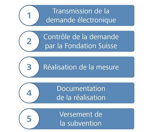 Mise en place des mesures standards