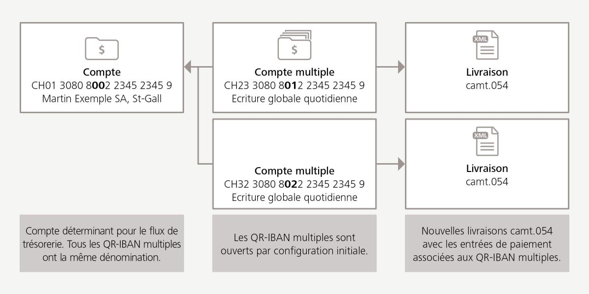 Interaction entre l'IBAN, le QR-IBAN et les QR-IBAN multiples