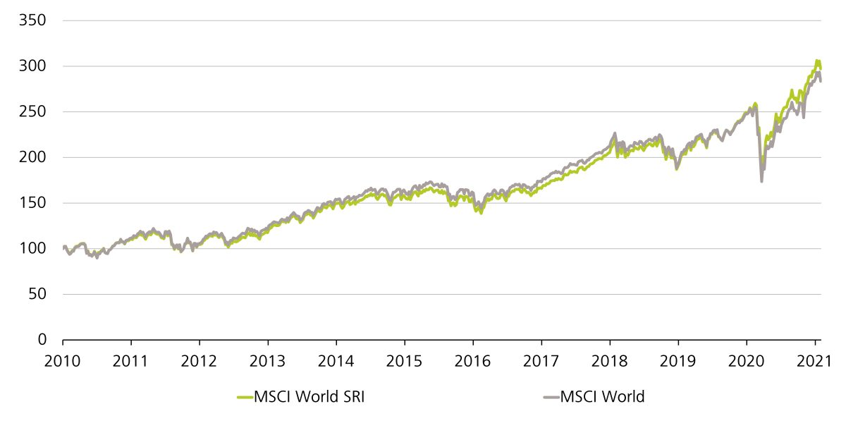 Evolution de la valeur du MSCI World SRI et du MSCI World, indexée (100 = 1er janvier 2010)