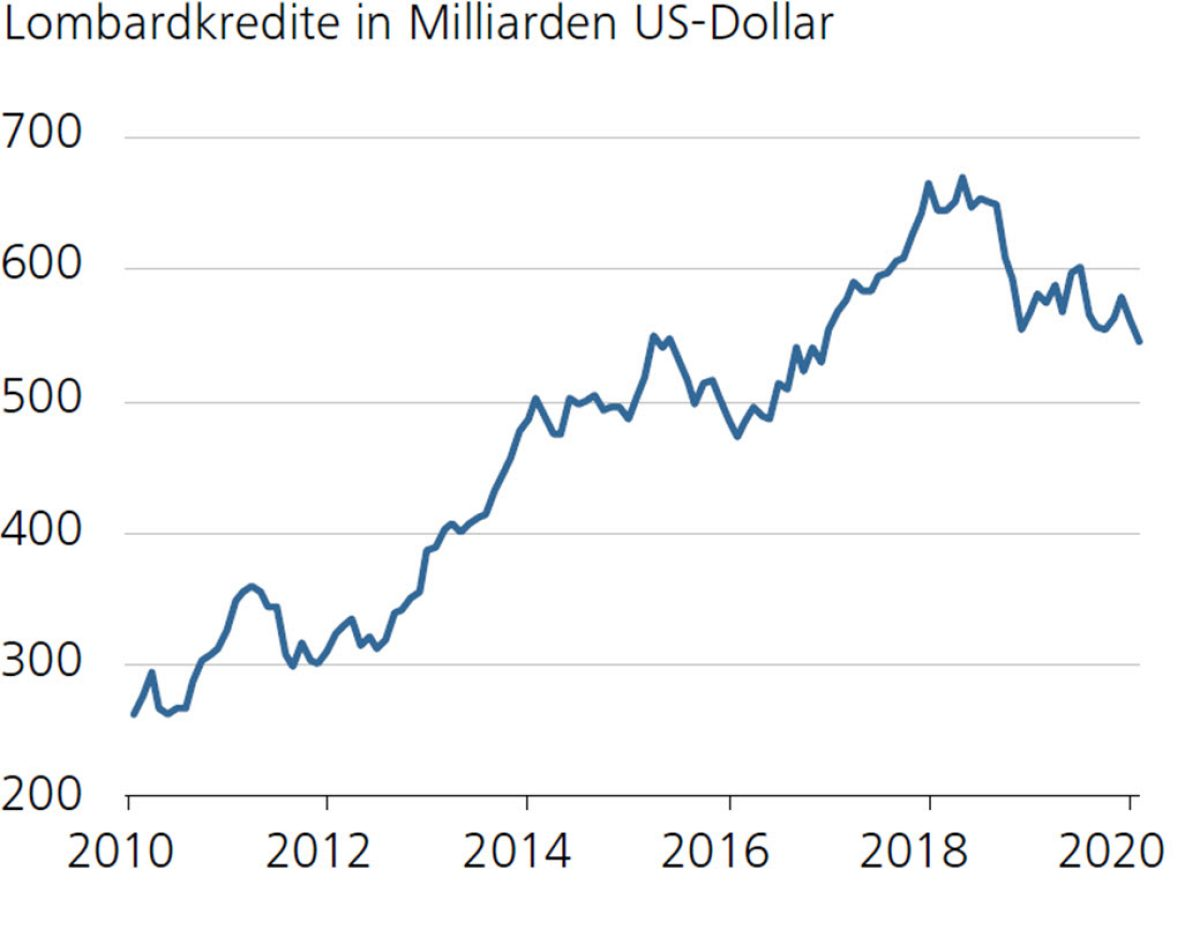 Lombardkredite in Milliarden US-Dollar