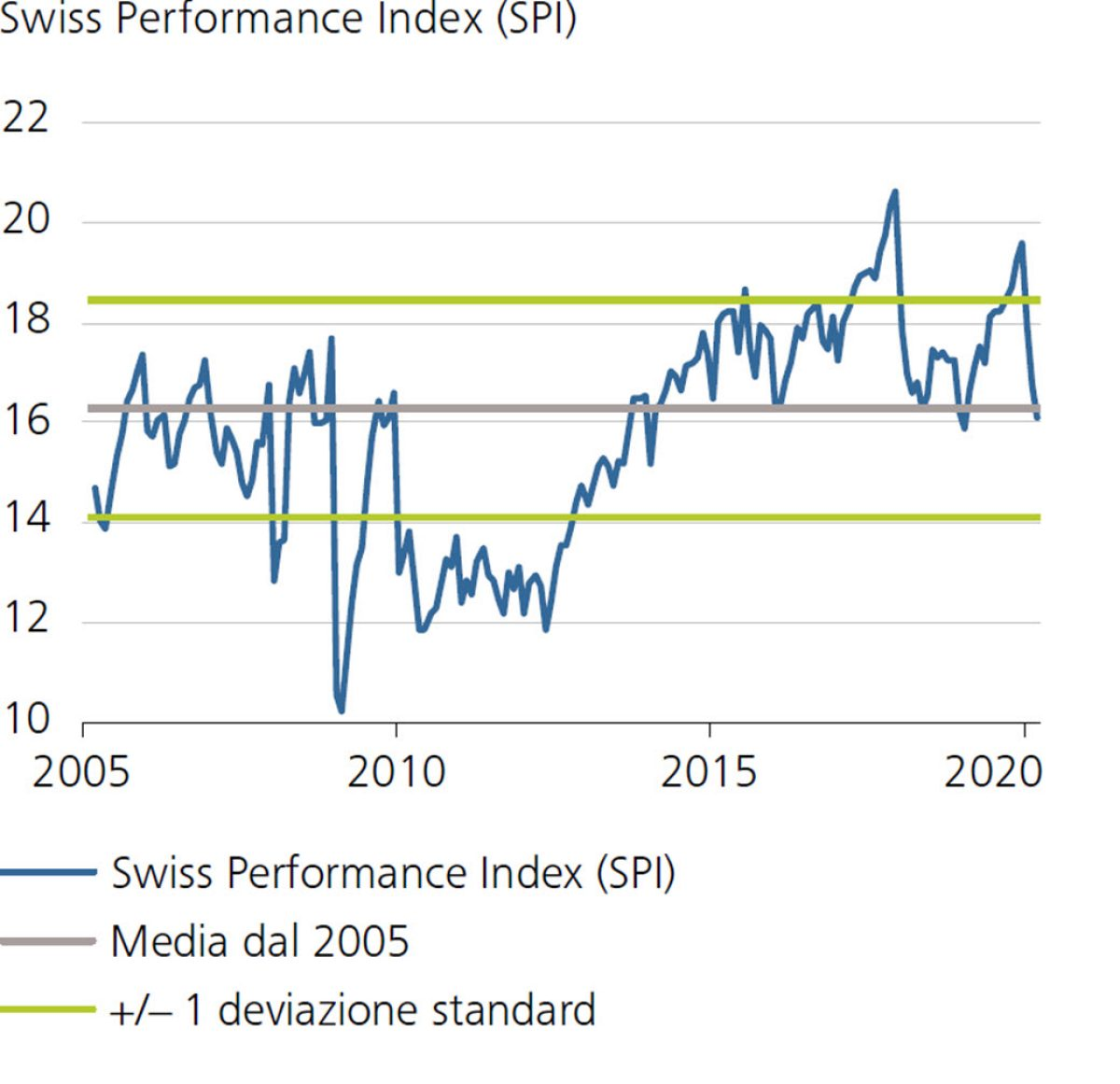 Swiss Performance Index (SPI)