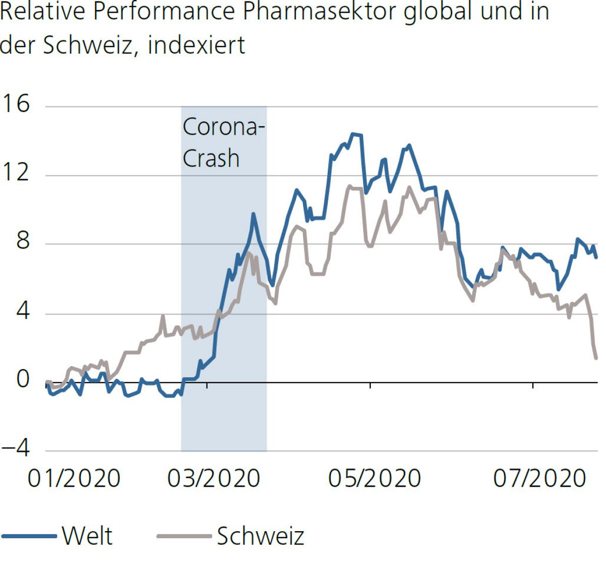 Relative Performance Pharmasektor global und in der Schweiz, indexiert