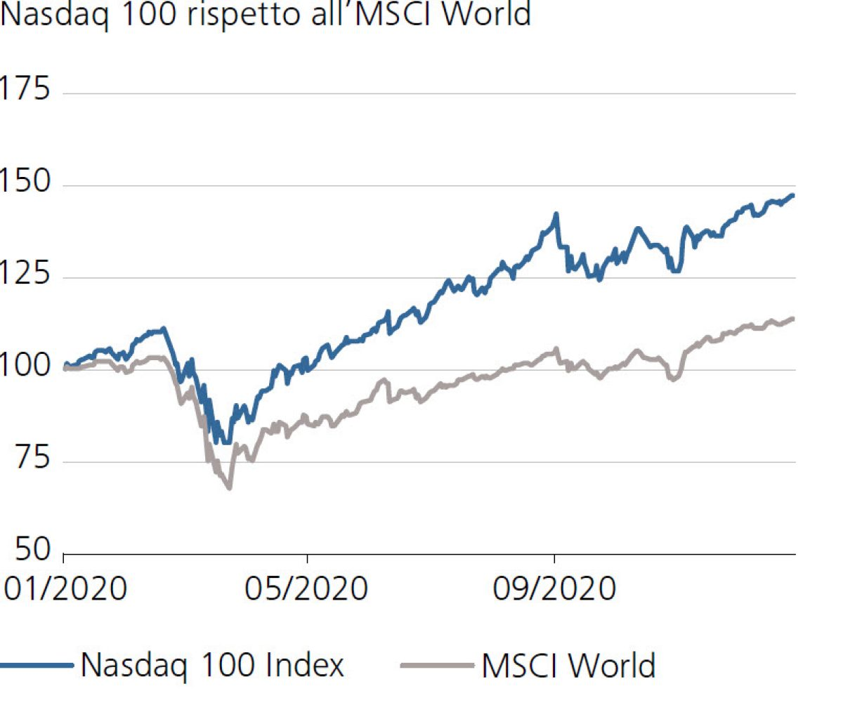 Nasdaq 100 rispetto all'MSCI World