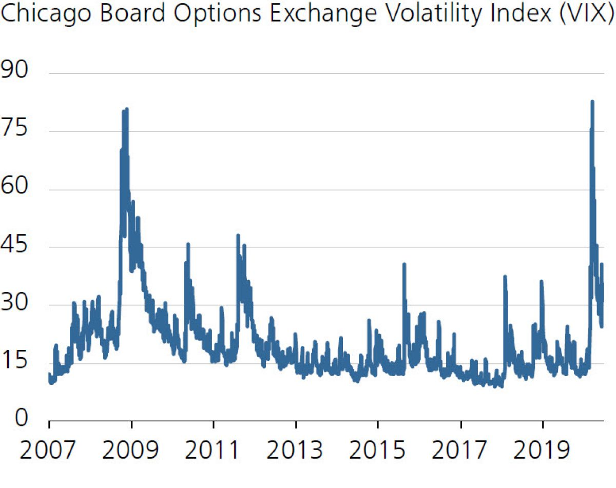 Chicago Board Options Exchange Volatility Index (VIX)