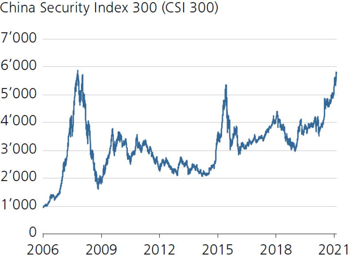 China Security Index 300 (CSI 300)
