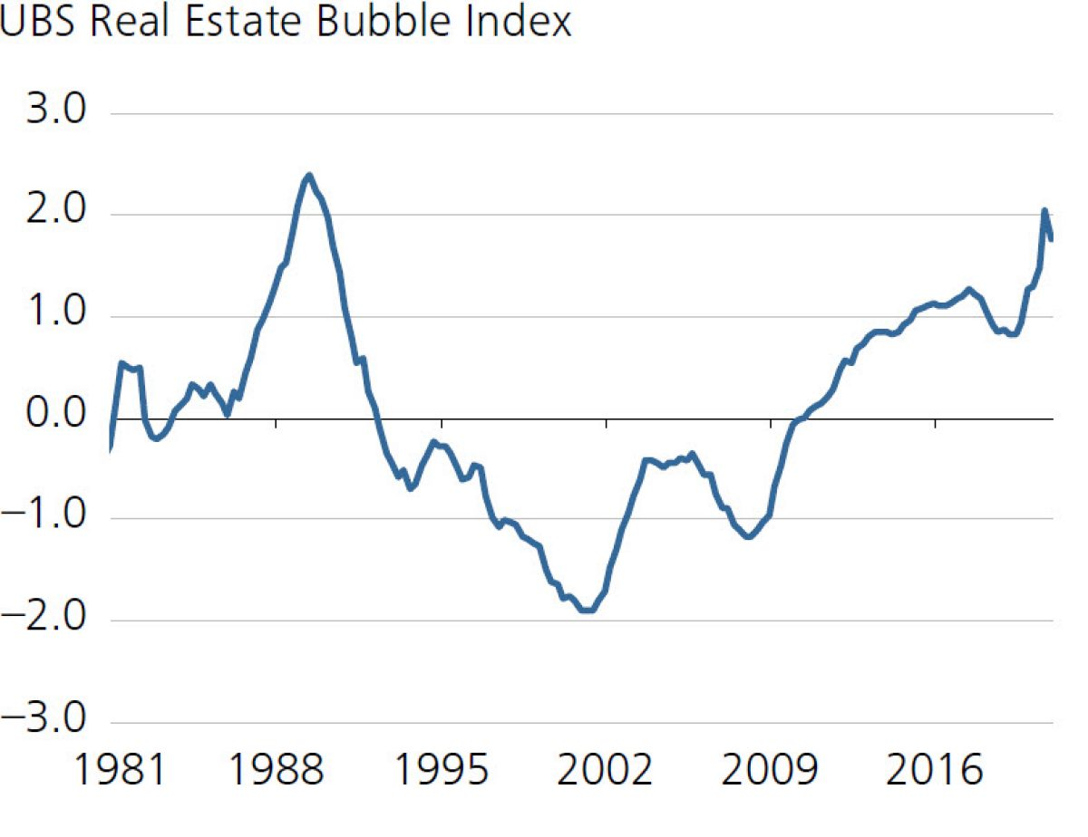 UBS Real Estate Bubble Index