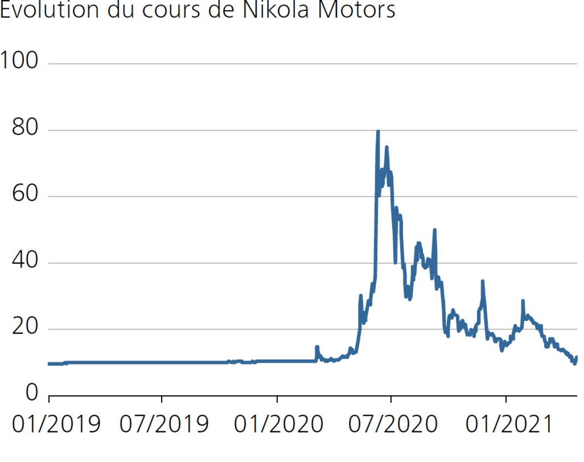 Evolution du cours de Nikola Motors