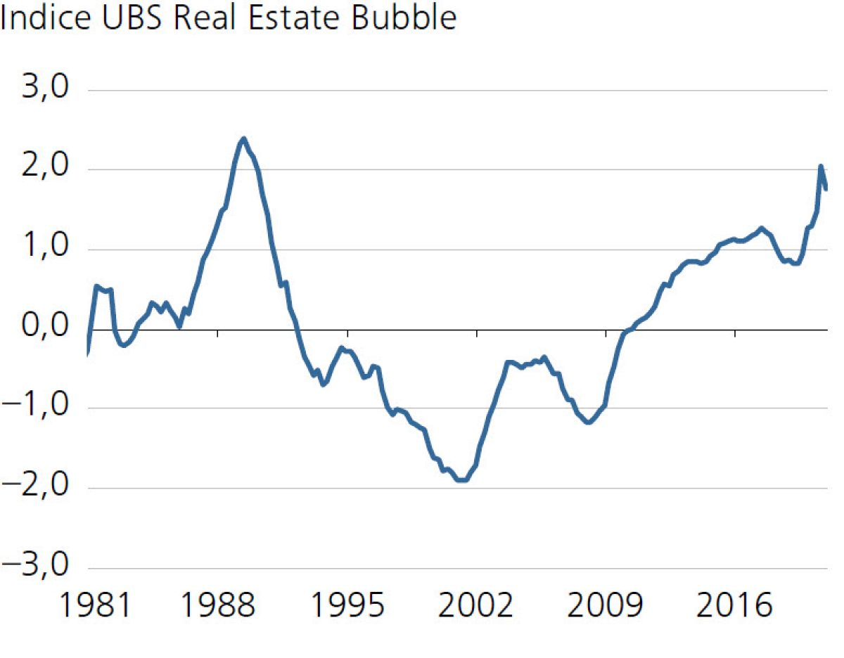 Indice UBS Real Estate Bubble