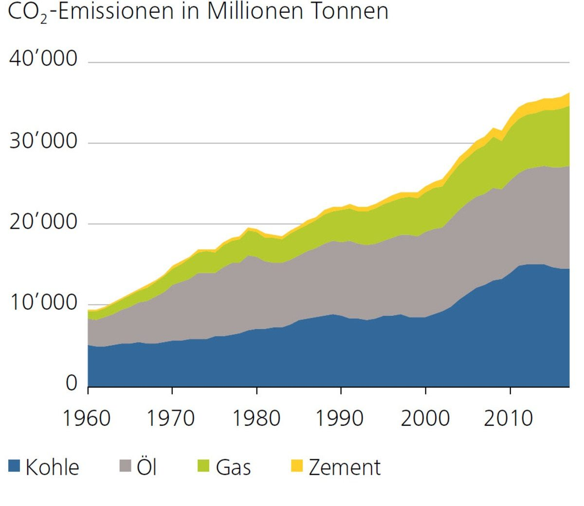CO2-Emissionen in Millionen Tonnen