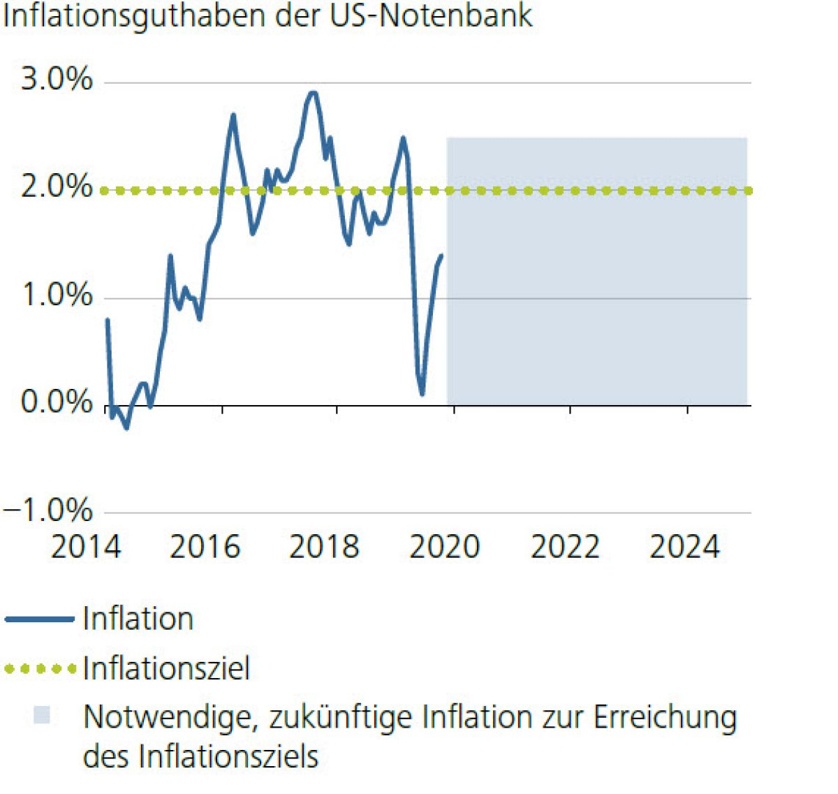 Inflationsguthaben der US-Notenbank