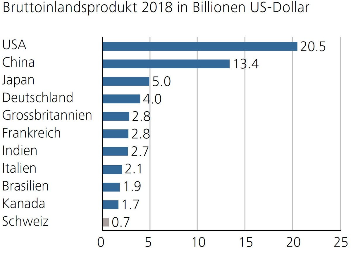 Bruttoinlandsprodukt 2018 in Billionen US-Dollar