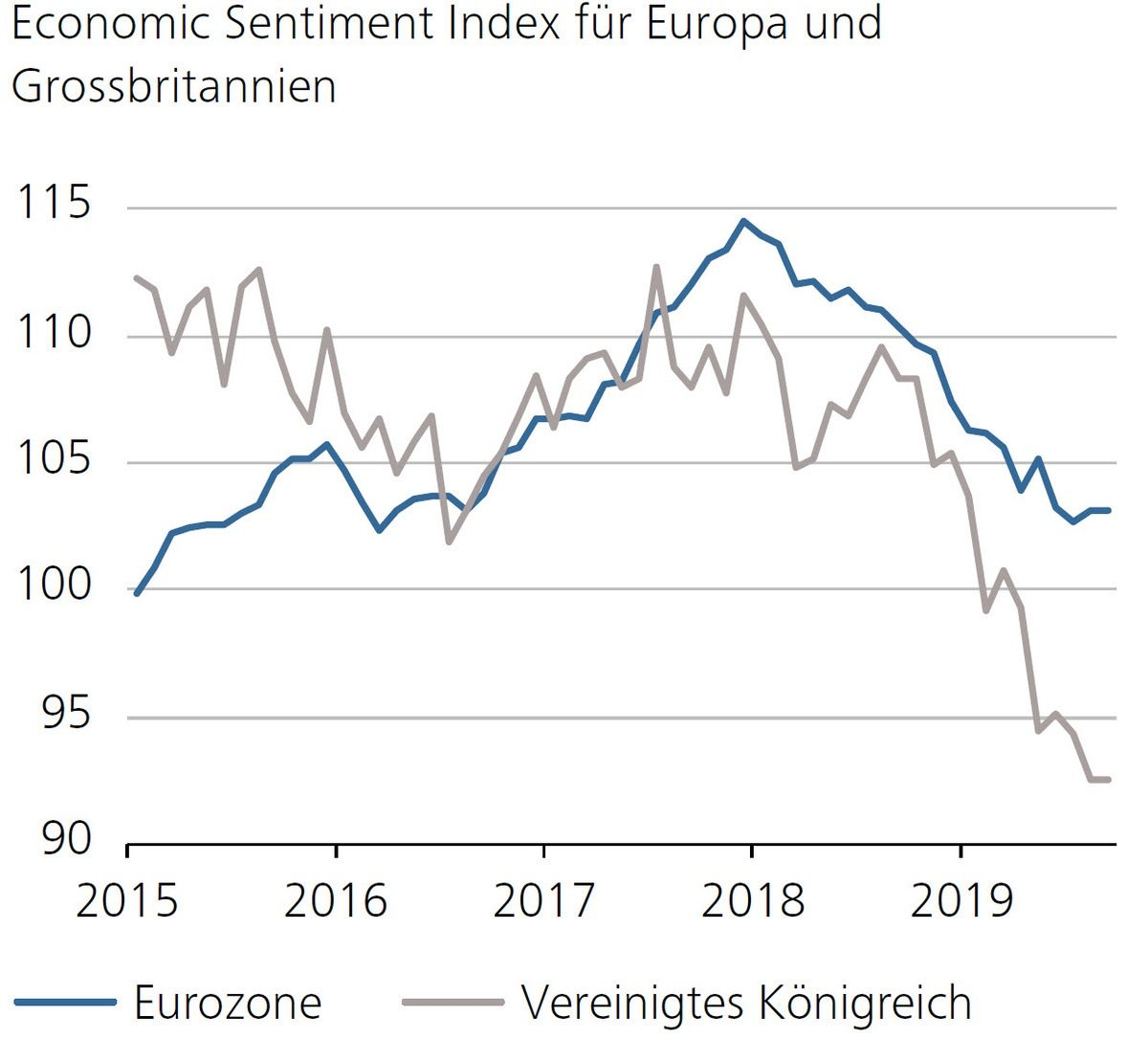 Economic Sentiment Index für Europa und Grossbritannien