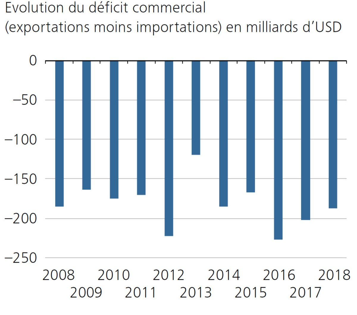 Evolution du déficit commercial (exportations moins importations) en milliards d'USD
