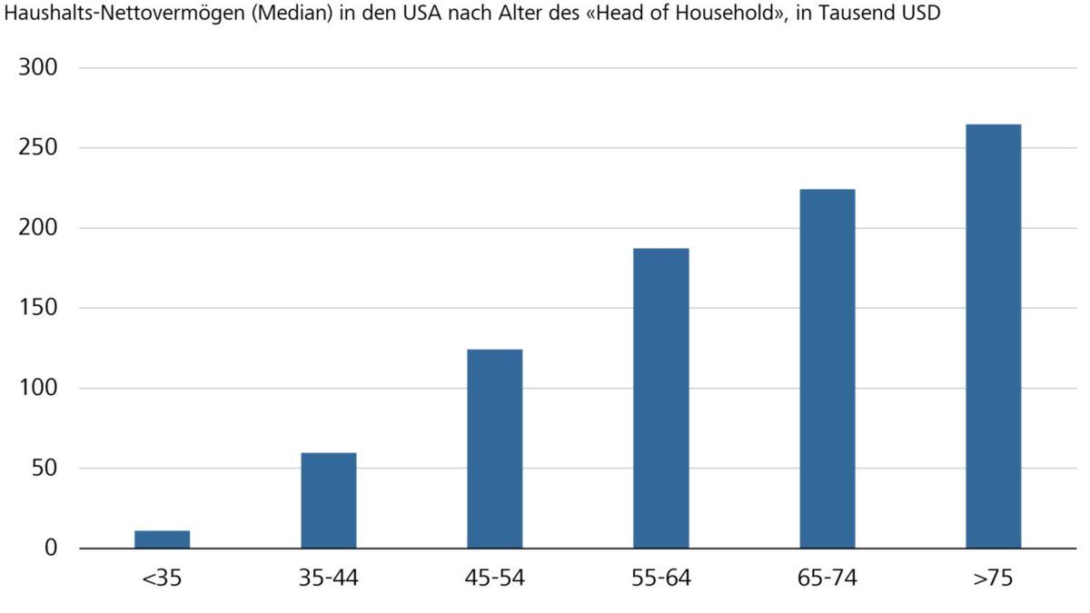 Haushalts-Nettovermögen (Median) in den USA nach Alter des «Head of Household»