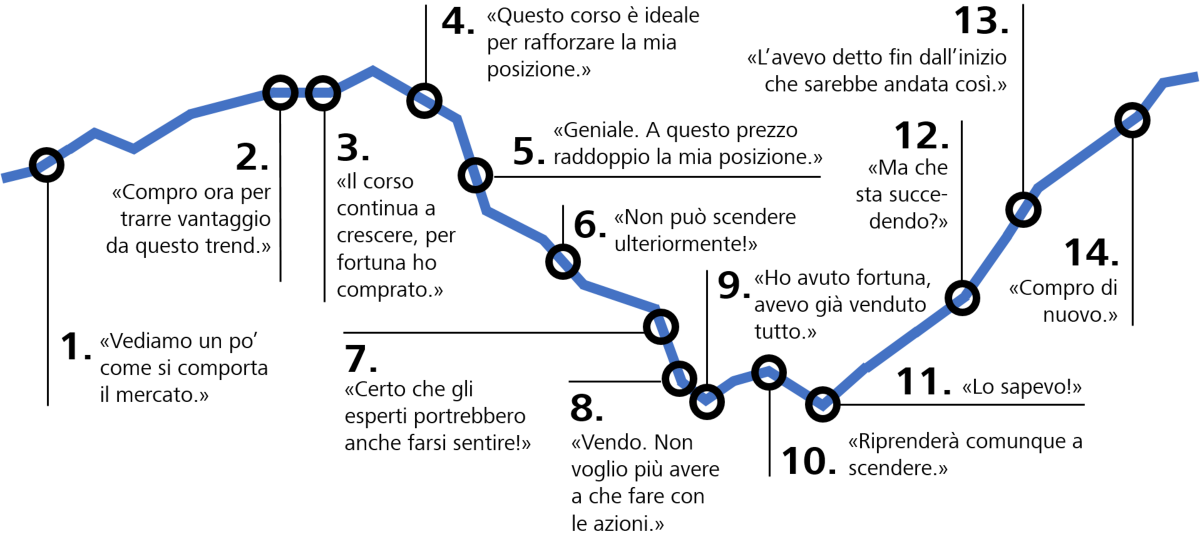Il comportamento del tipico investitore privato. Fonte: BhFS Behaviourals Finance Solutions, grafico: Raiffeisen.