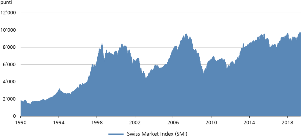 La performance dello Swiss Market Index (SMI) dal 1990.