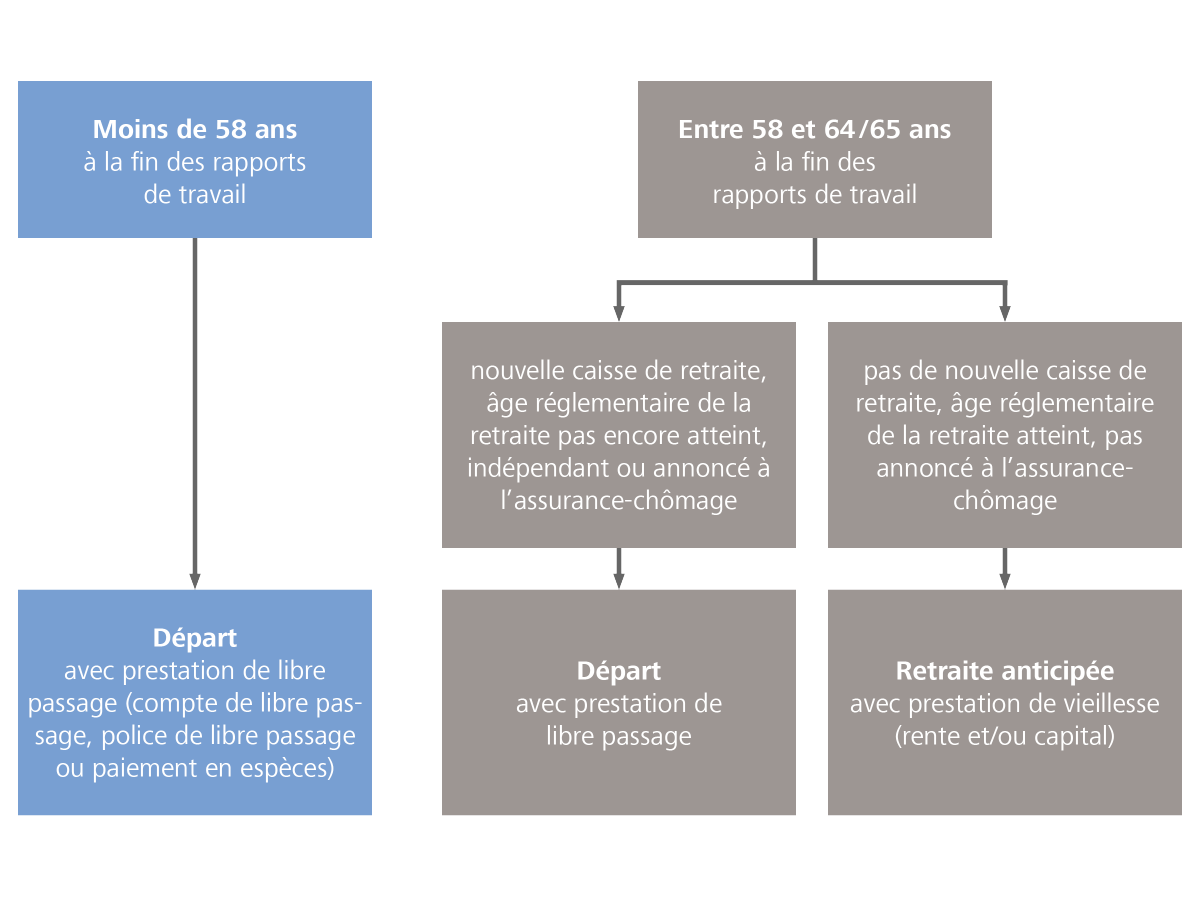 Conditions du droit à la prestation de libre passage