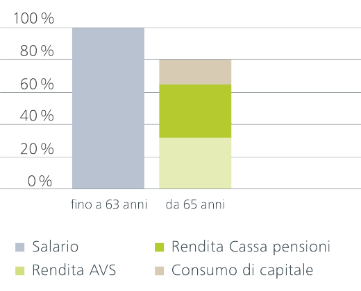 Pensionamento ordinario