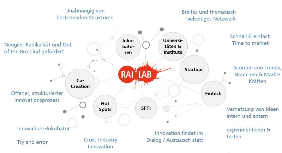 Open Network RAI Lab