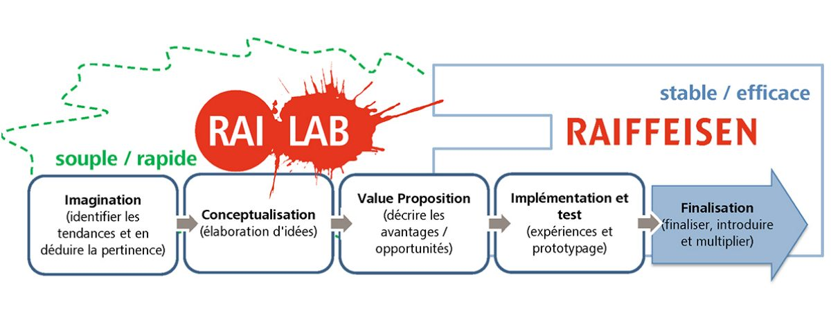 Processus d'innovation RAI Lab