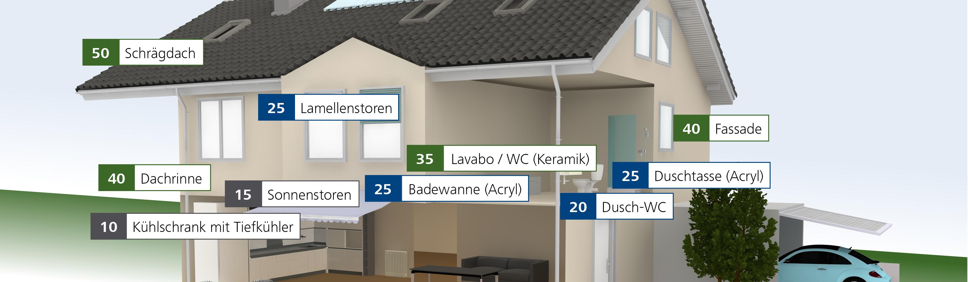 Lebenszyklus Immobilien